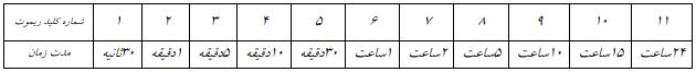 جدول زمانبندی گیرنده 12 کانال